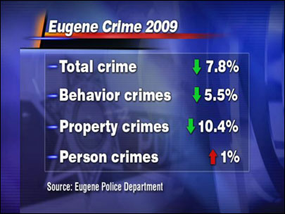 Crime shows decline in Eugene in 2009