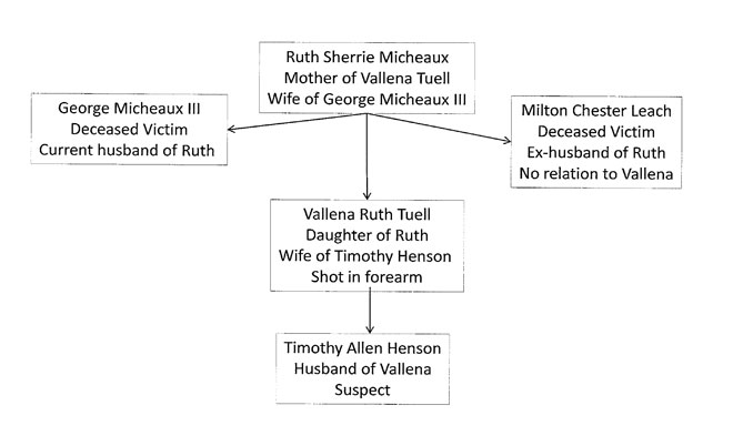 Prosecutor diagrams family relations in double fatal shooting