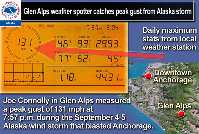 Alaska still recovering from trio of hurricane-force storms