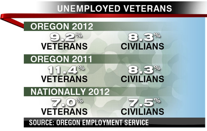 Unemployed Veterans