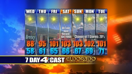 7 Day Forecast for Reno, NV (KRNV)