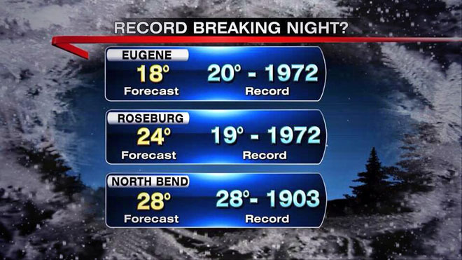 Cold snap sets new record lows for North Bend, Eugene
