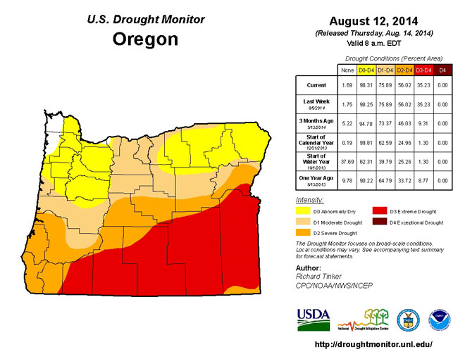 Lane, Coos and Douglas counties under drought disaster declarations