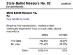 Oregon GMO food label measure headed for recount