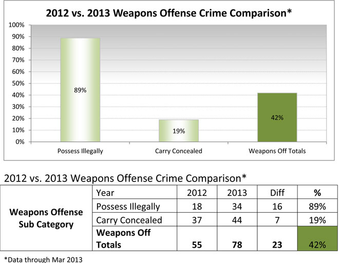 2013 Weapons Crimes