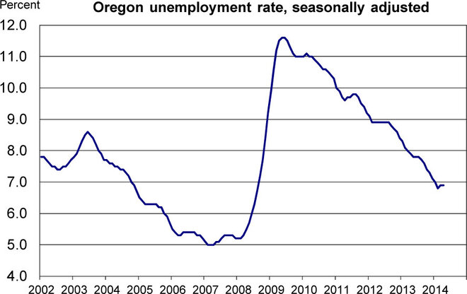 Oregon-Unemployment-Rate-seasonably-adjusted