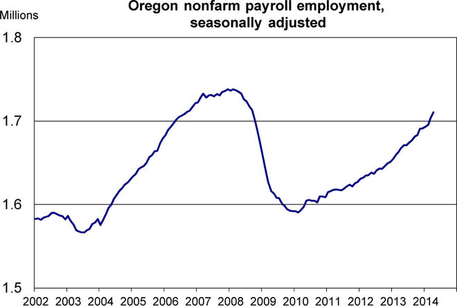 Oregon job growth largest since 2005
