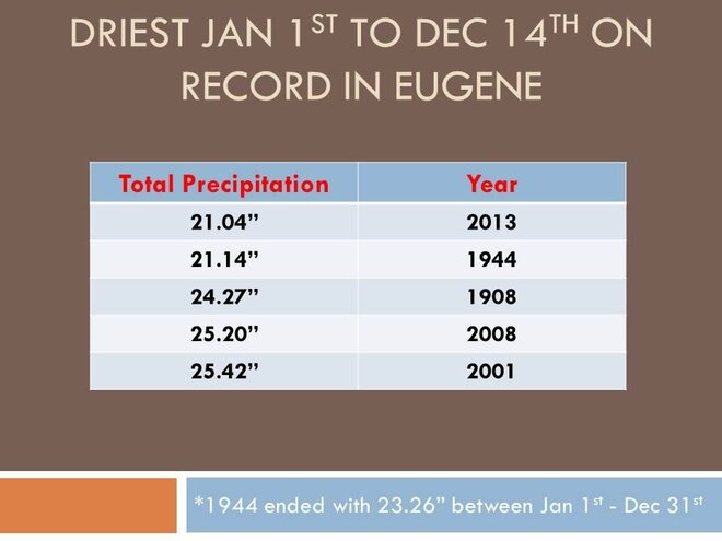 2013 on pace to be driest year in Eugene history