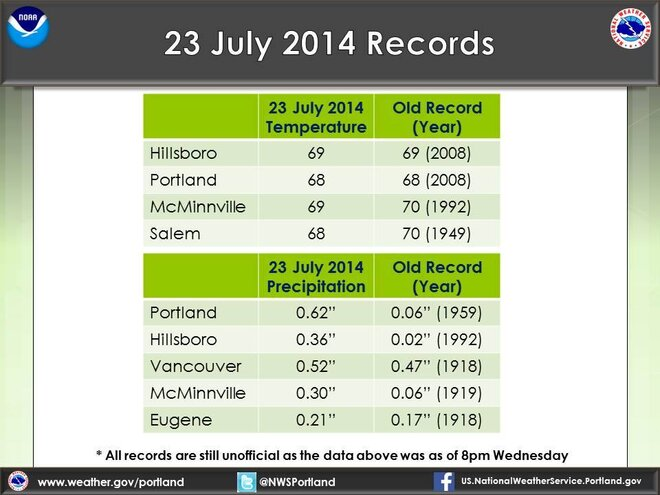 Soggy summer day sets rainfall record