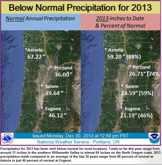 2013 beats 1944 for title of driest year on record for Eugene