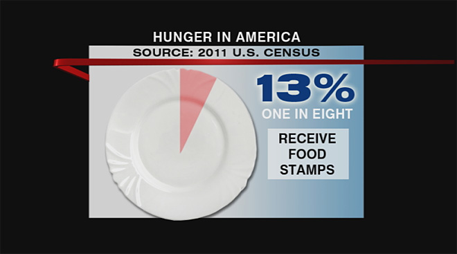 Food Stamp Challenge 2012 (2)