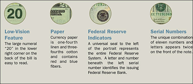 Security features of $20 bills