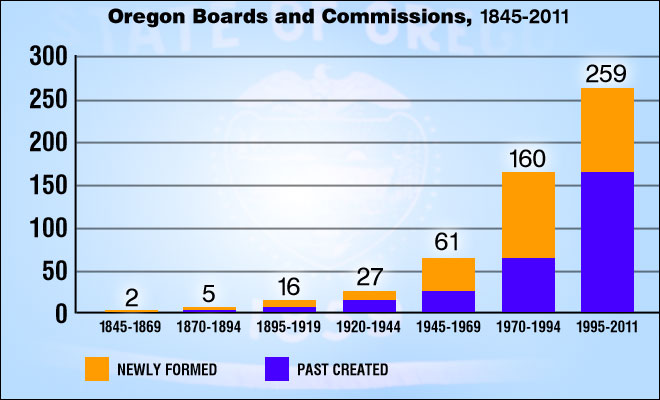 Government efficiency? The story of why 8 state boards died