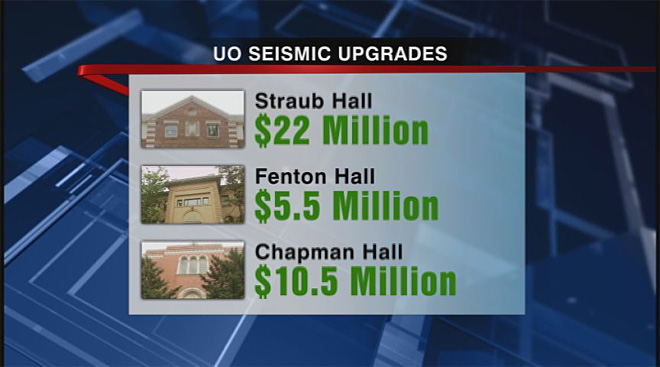 Earthquack: Seismic upgrades on Oregon campus cost millions