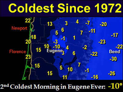 Eugene sets record lows with sub-zero temperatures