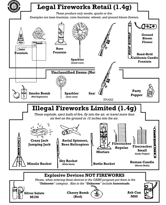Proposals: Restrict fireworks to New Year's Eve, July 4
